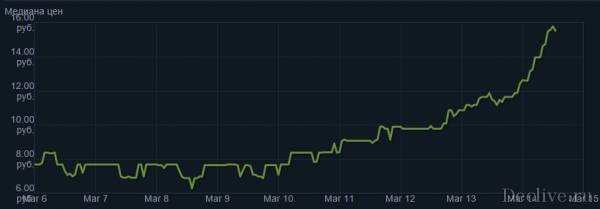 Как заработать на торговой площадке Steam